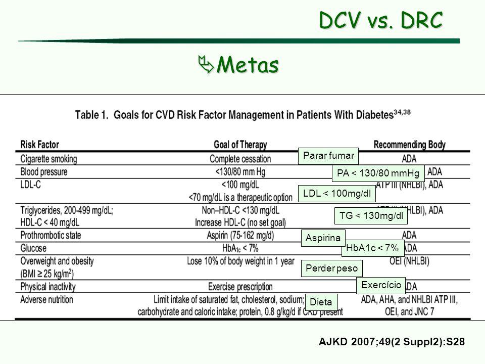 DCV vs. DRC Metas Metas Parar fumar PA < 130/80 mmHg LDL < 100mg/dl TG < 130mg/dl HbA1c < 7% Perder peso Aspirina Exercício Dieta AJKD 2007;49(2 Suppl