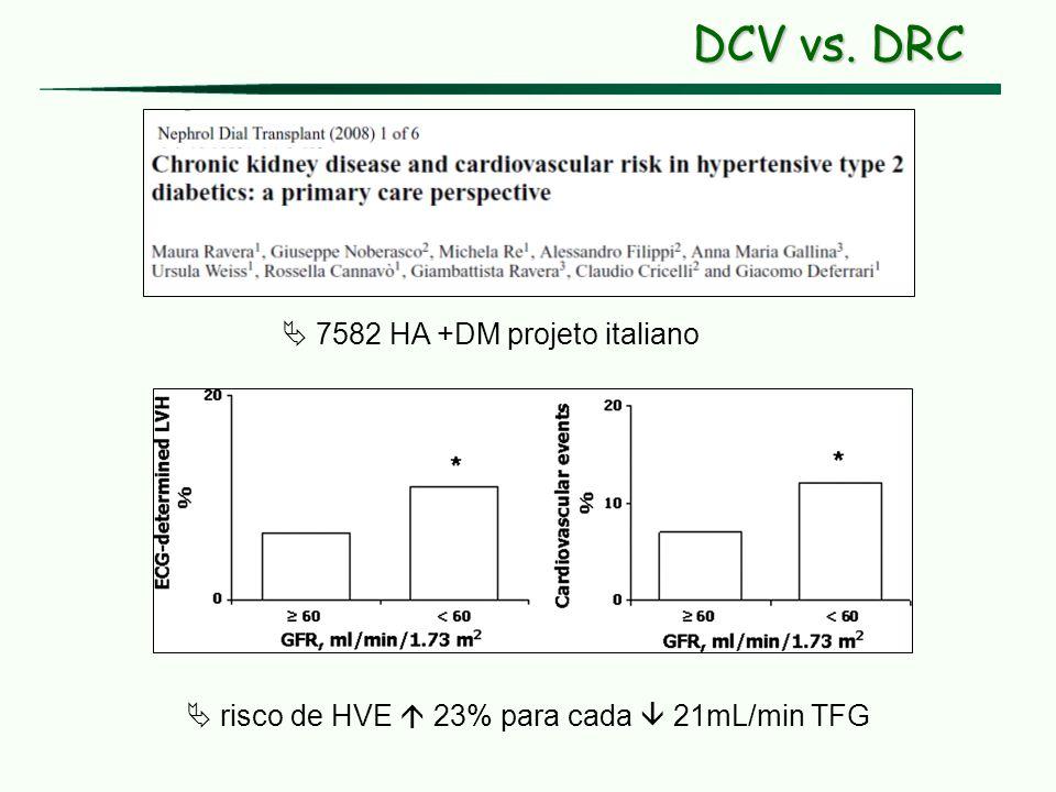 DCV vs. DRC 7582 HA +DM projeto italiano risco de HVE 23% para cada 21mL/min TFG