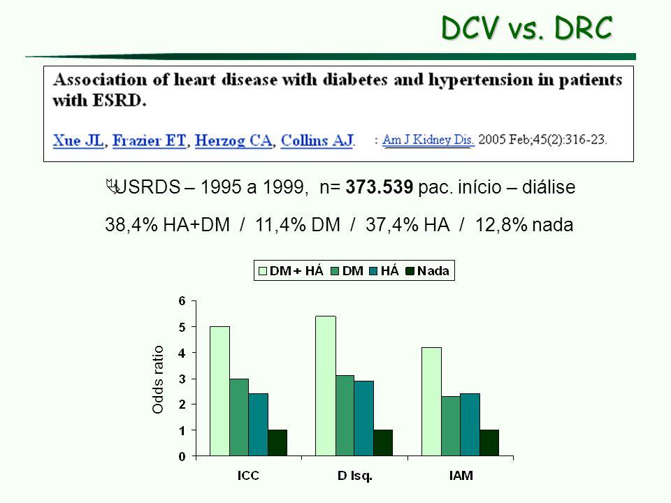 USRDS – 1995 a 1999, n= 373.539 pac. início – diálise 38,4% HA+DM / 11,4% DM / 37,4% HA / 12,8% nada Odds ratio DCV vs. DRC
