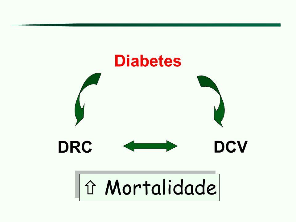 DCV vs.DRC Hiperglicemia Ativação PKCOxidação glicoseFormação AGEs Ativação via poliol Metab.