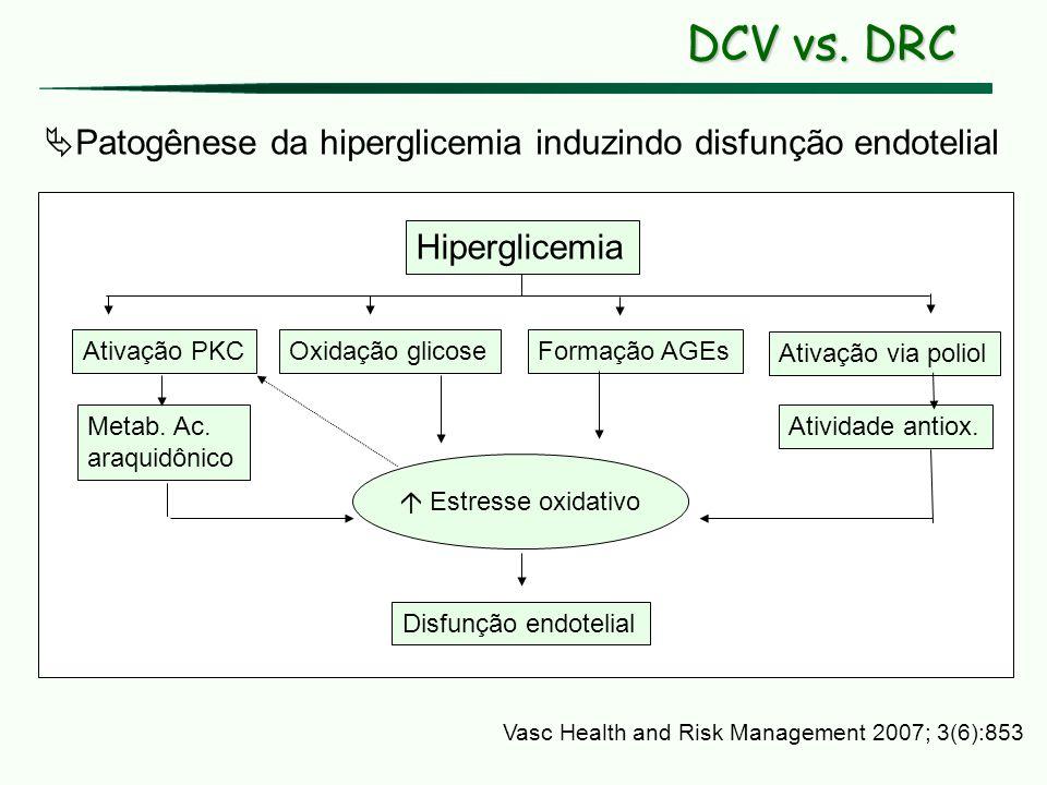 DCV vs. DRC Hiperglicemia Ativação PKCOxidação glicoseFormação AGEs Ativação via poliol Metab. Ac. araquidônico Atividade antiox. Estresse oxidativo D