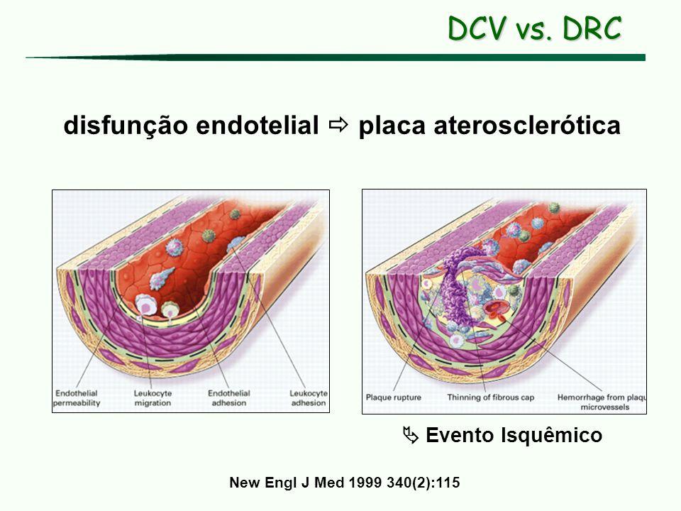 disfunção endotelial placa aterosclerótica New Engl J Med 1999 340(2):115 Evento Isquêmico DCV vs. DRC