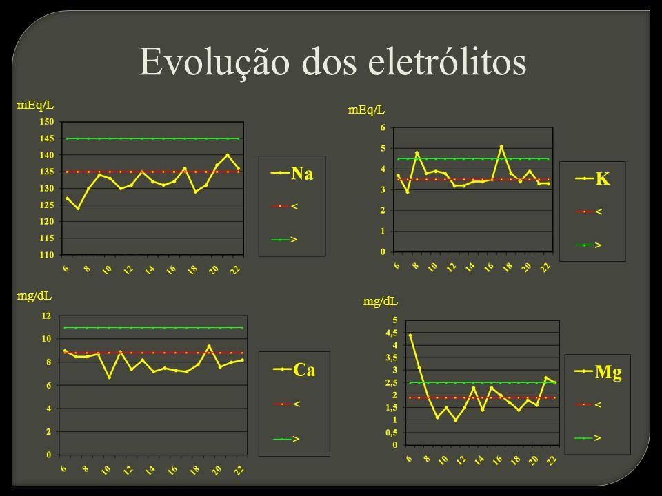 Evolução dos eletrólitos mg/dL mEq/L