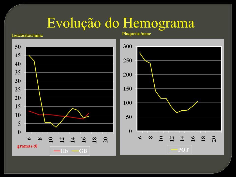 Evolução do Hemograma Leucócitos/mmc Plaquetas/mmc gramas/dl
