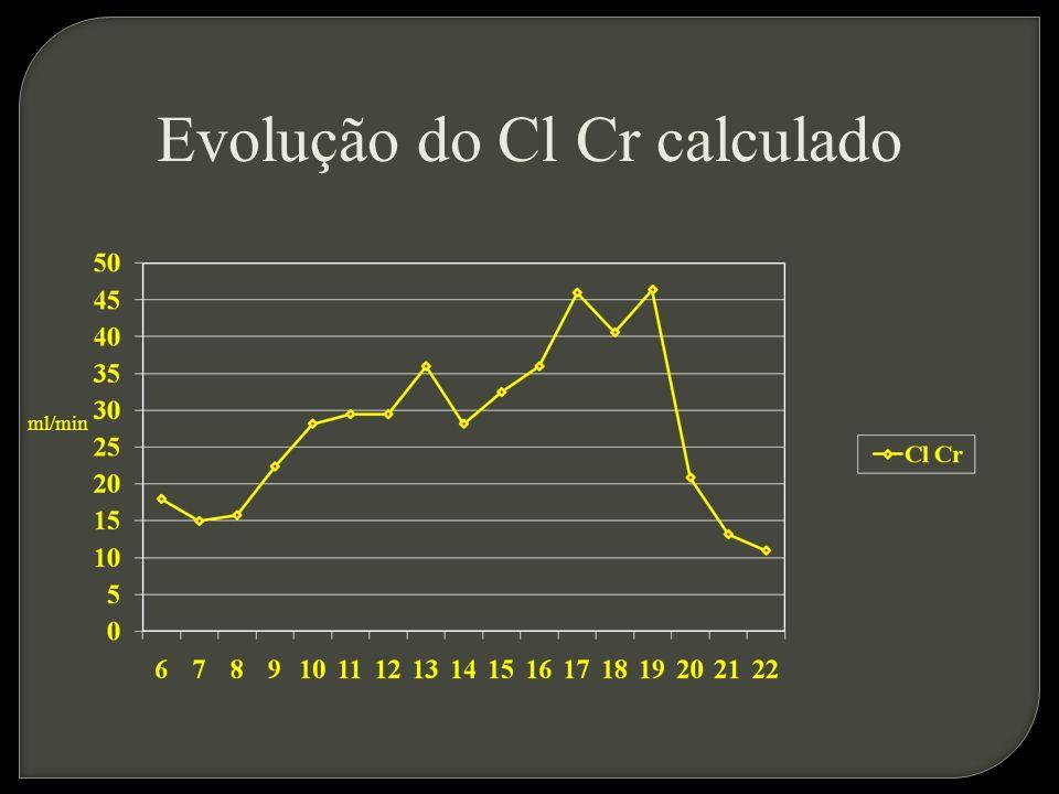 Evolução do Cl Cr calculado ml/min