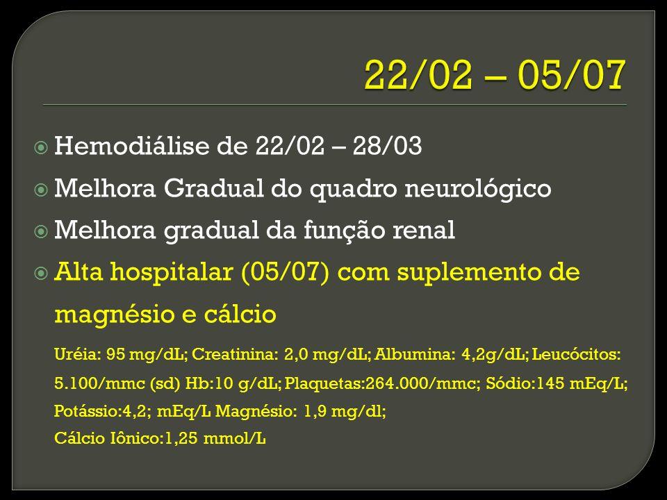 Hemodiálise de 22/02 – 28/03 Melhora Gradual do quadro neurológico Melhora gradual da função renal Alta hospitalar (05/07) com suplemento de magnésio e cálcio Uréia: 95 mg/dL; Creatinina: 2,0 mg/dL; Albumina: 4,2g/dL; Leucócitos: 5.100/mmc (sd) Hb:10 g/dL; Plaquetas:264.000/mmc; Sódio:145 mEq/L; Potássio:4,2; mEq/L Magnésio: 1,9 mg/dl; Cálcio Iônico:1,25 mmol/L