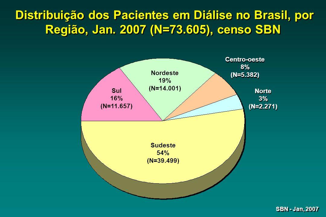 SBN - Jan, 2007 Distribuição dos Pacientes em Diálise no Brasil, por Região, Jan.