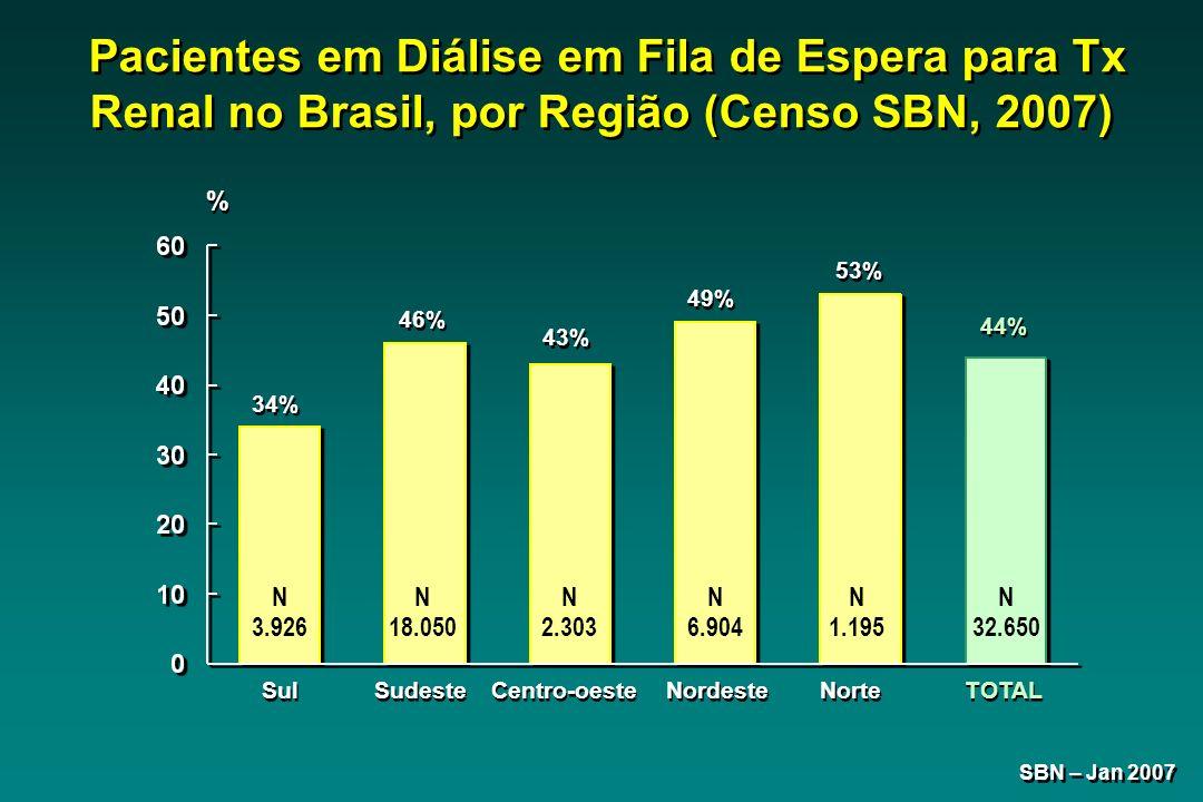 Sul 34% Sudeste 46% Centro-oeste 43% Nordeste 49% TOTAL 44% SBN – Jan 2007 Pacientes em Diálise em Fila de Espera para Tx Renal no Brasil, por Região