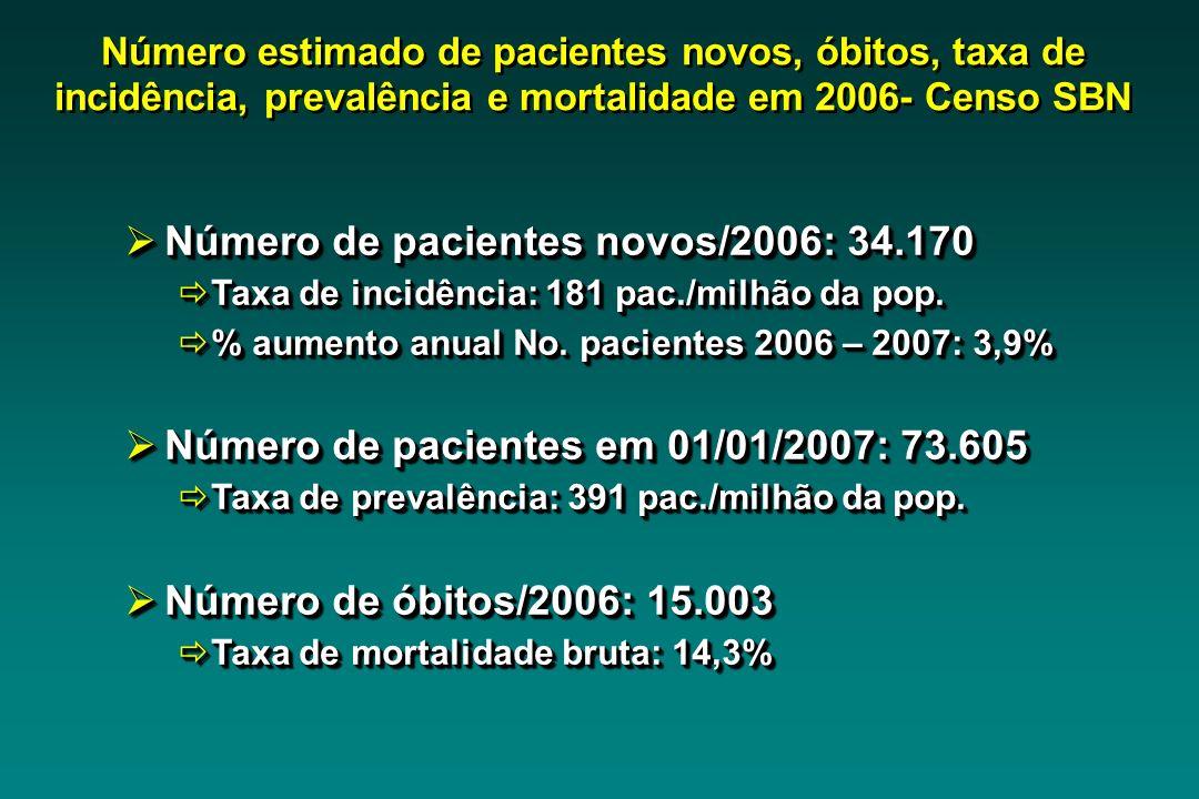 Número de pacientes novos/2006: 34.170 Número de pacientes novos/2006: 34.170 Taxa de incidência: 181 pac./milhão da pop. Taxa de incidência: 181 pac.