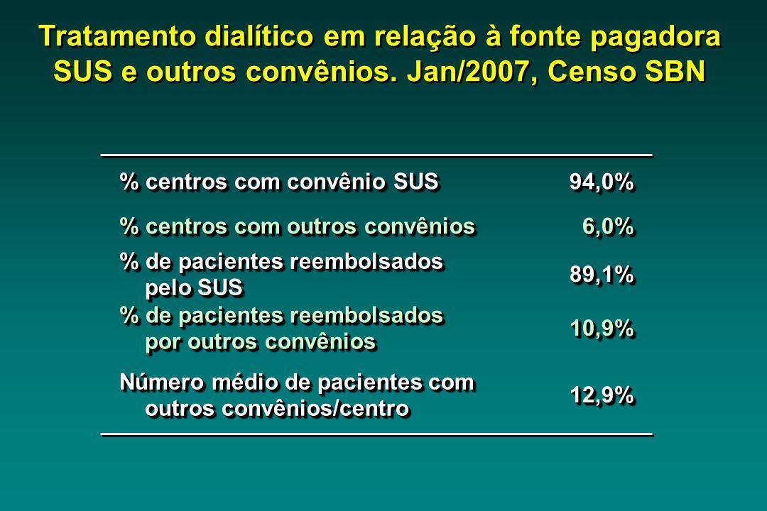 Tratamento dialítico em relação à fonte pagadora SUS e outros convênios. Jan/2007, Censo SBN % centros com convênio SUS 94,0%94,0% % centros com outro