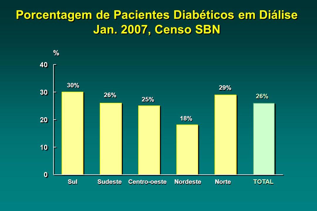 Porcentagem de Pacientes Diabéticos em Diálise Jan. 2007, Censo SBN Sul 30% Sudeste 26% Centro-oeste 25% Nordeste 18% TOTAL 26% % % 29% Norte