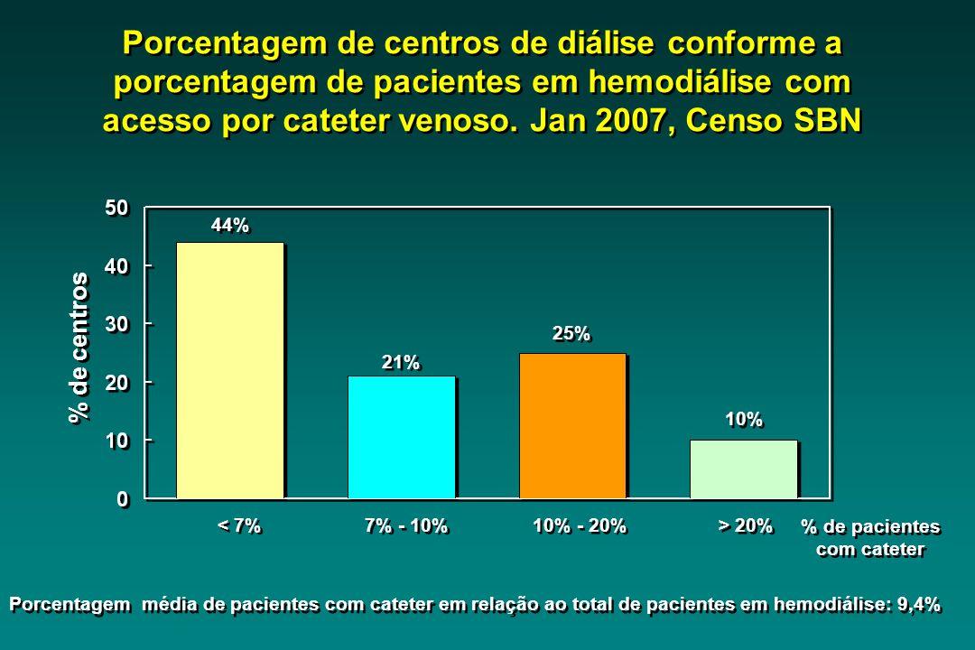 Porcentagem de centros de diálise conforme a porcentagem de pacientes em hemodiálise com acesso por cateter venoso. Jan 2007, Censo SBN < 7% 7% - 10%