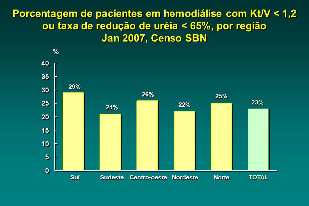 Sul 29% Sudeste 21% Centro-oeste 26% Nordeste 22% Norte 25% TOTAL 23% Porcentagem de pacientes em hemodiálise com Kt/V < 1,2 ou taxa de redução de uréia < 65%, por região Jan 2007, Censo SBN % %