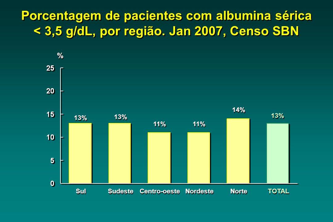 Sul 13% Sudeste 13% Centro-oeste 11% Nordeste 11% Norte 14% TOTAL 13% Porcentagem de pacientes com albumina sérica < 3,5 g/dL, por região.
