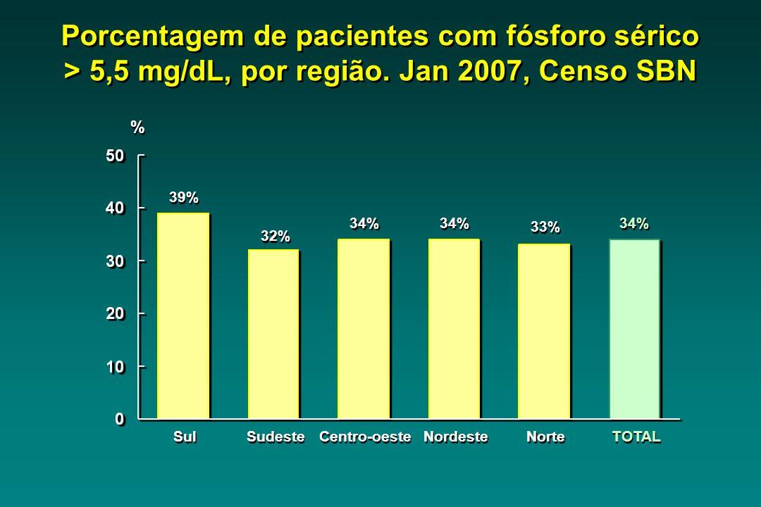 Sul 39% Sudeste 32% Centro-oeste 34% Nordeste 34% Norte 33% TOTAL 34% Porcentagem de pacientes com fósforo sérico > 5,5 mg/dL, por região.