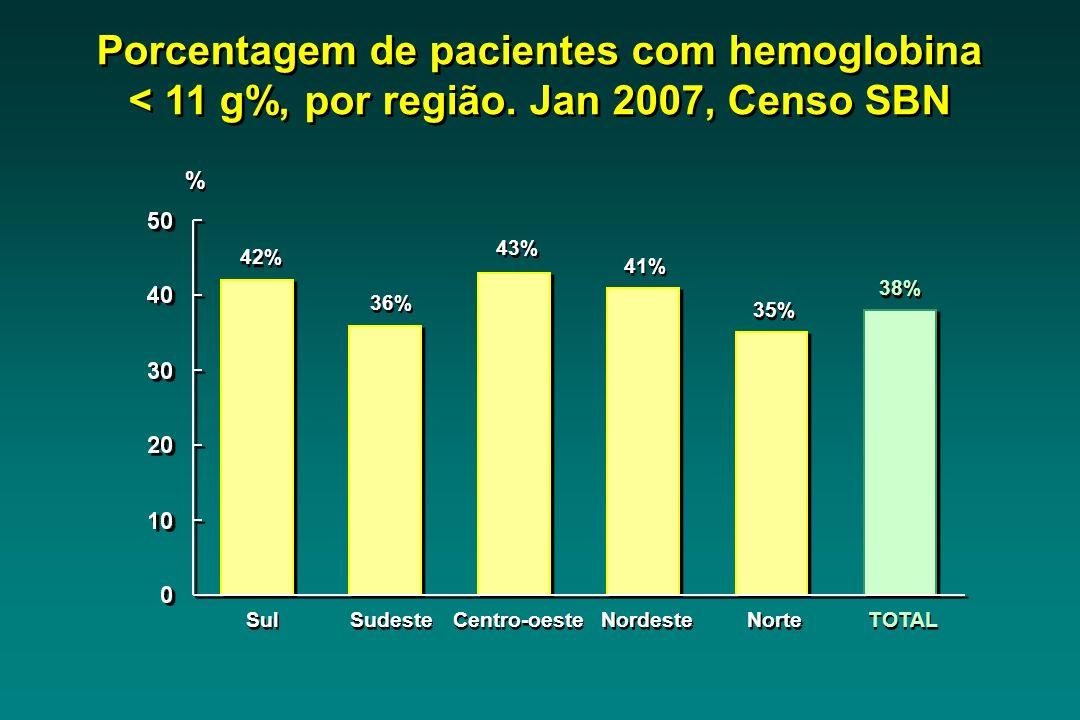 Sul 42% Sudeste 36% Centro-oeste 43% Nordeste 41% Norte 35% TOTAL 38% Porcentagem de pacientes com hemoglobina < 11 g%, por região. Jan 2007, Censo SB