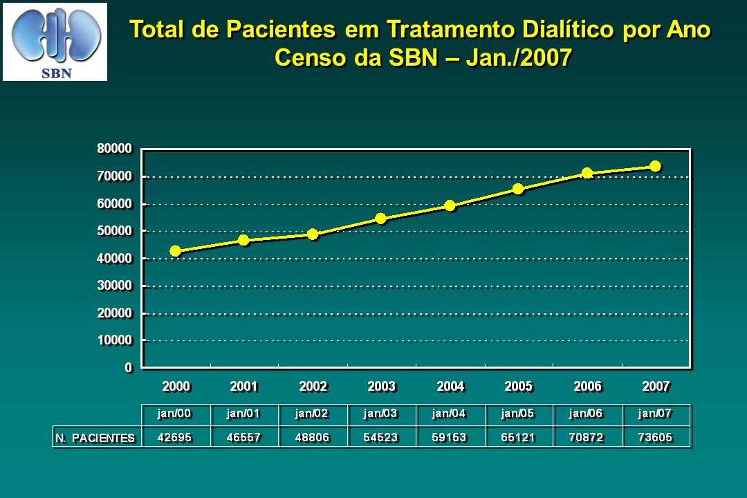 Total de Pacientes em Tratamento Dialítico por Ano Censo da SBN – Jan./2007