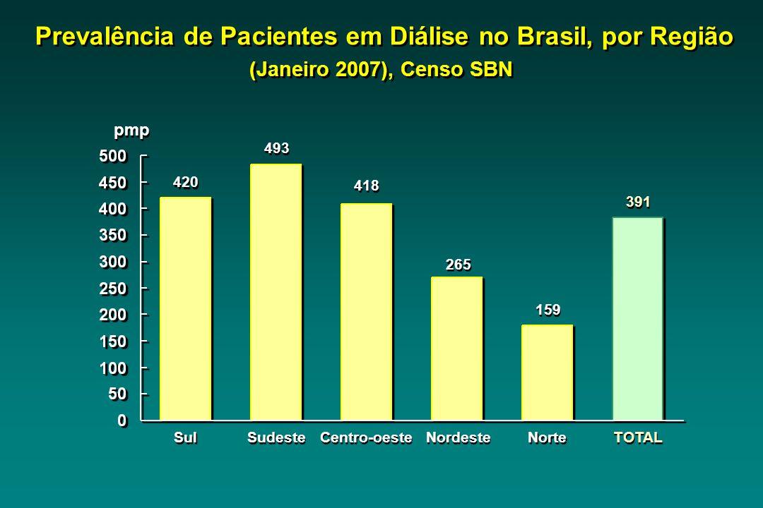Sul 420 pmp Sudeste 493 Centro-oeste 418 Nordeste 265 Norte 159 TOTAL 391 Prevalência de Pacientes em Diálise no Brasil, por Região (Janeiro 2007), Censo SBN