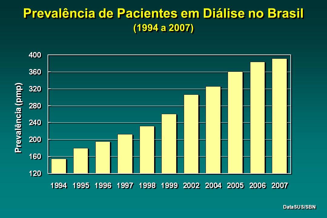 Prevalência de Pacientes em Diálise no Brasil (1994 a 2007) Prevalência (pmp) DataSUS/SBN