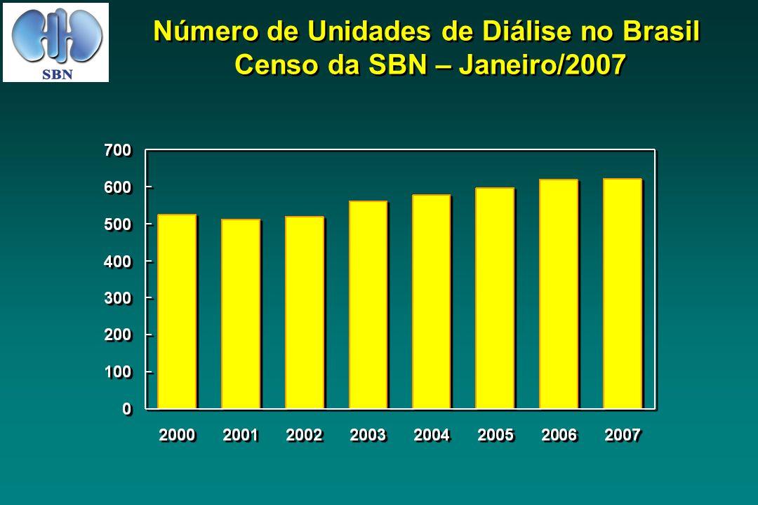 Número de Unidades de Diálise no Brasil Censo da SBN – Janeiro/2007