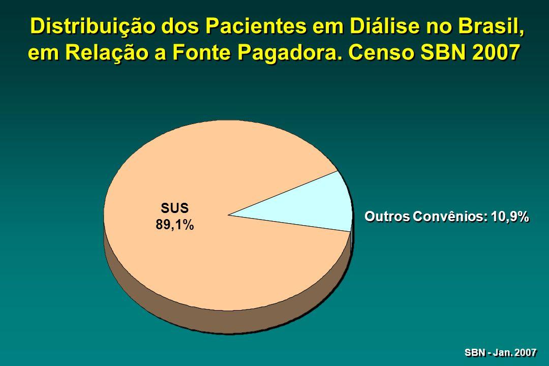 Distribuição dos Pacientes em Diálise no Brasil, em Relação a Fonte Pagadora. Censo SBN 2007 SUS 89,1% Outros Convênios: 10,9% SBN - Jan. 2007