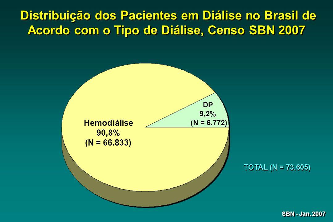 Distribuição dos Pacientes em Diálise no Brasil de Acordo com o Tipo de Diálise, Censo SBN 2007 Hemodiálise 90,8% (N = 66.833) DP 9,2% (N = 6.772) TOTAL (N = 73.605)