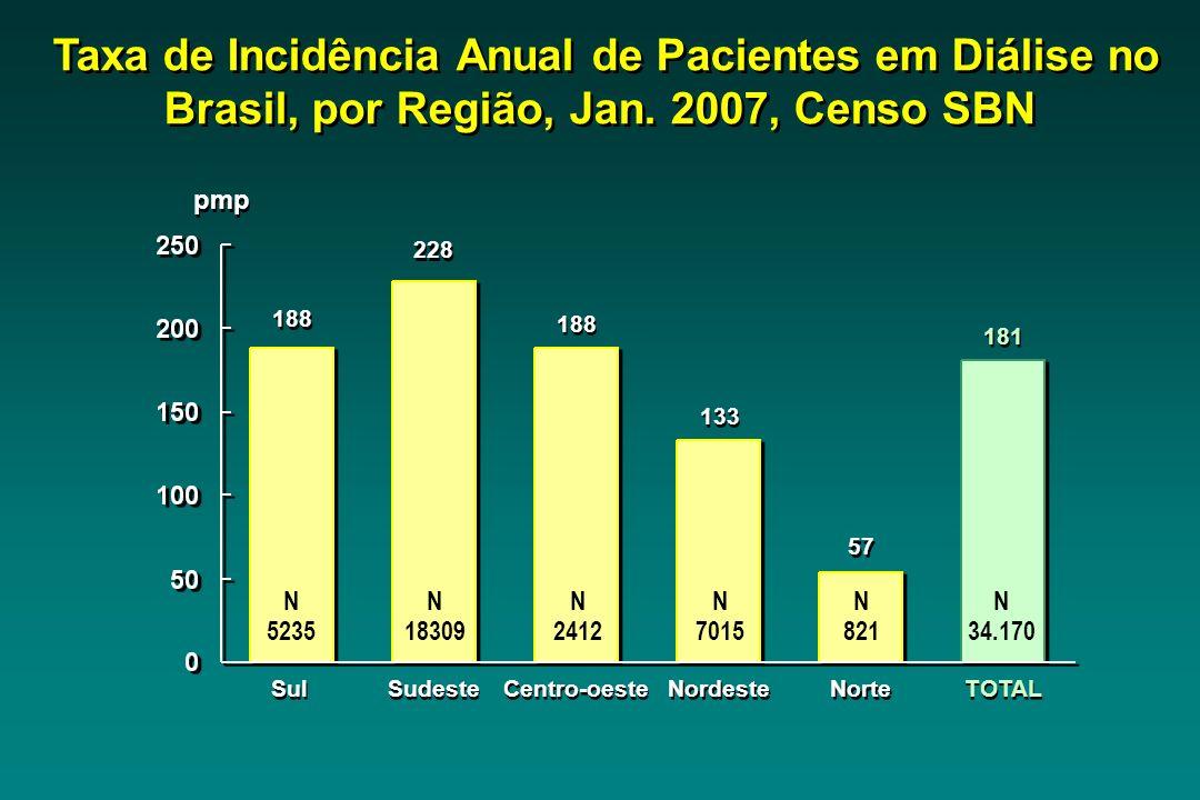 Sul 188 pmp Sudeste 228 Centro-oeste 188 Nordeste 133 Norte 57 TOTAL 181 Taxa de Incidência Anual de Pacientes em Diálise no Brasil, por Região, Jan.