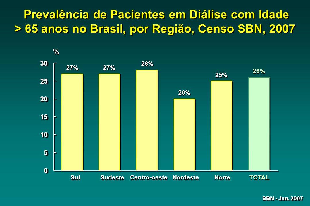 Sul 27% Sudeste 27% Centro-oeste 28% Nordeste 20% Norte 25% TOTAL 26% SBN - Jan. 2007 Prevalência de Pacientes em Diálise com Idade > 65 anos no Brasi
