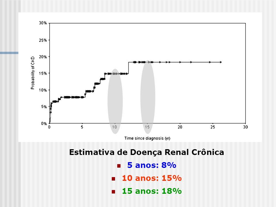 Estimativa de Doença Renal Crônica 5 anos: 8% 10 anos: 15% 15 anos: 18%