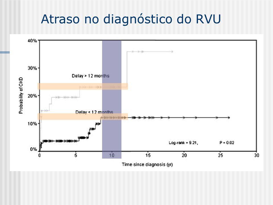Atraso no diagnóstico do RVU