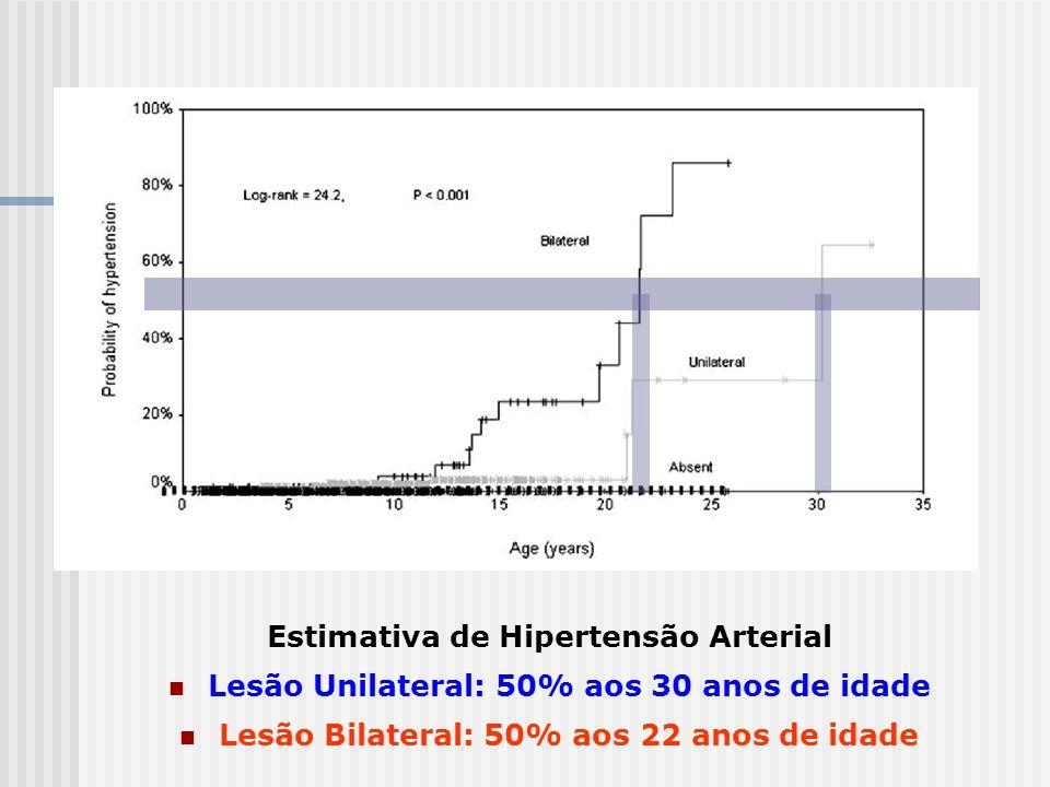 Estimativa de Hipertensão Arterial Lesão Unilateral: 50% aos 30 anos de idade Lesão Bilateral: 50% aos 22 anos de idade