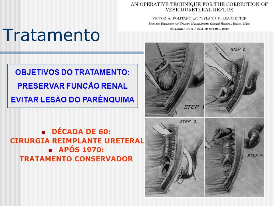 Tratamento OBJETIVOS DO TRATAMENTO: PRESERVAR FUNÇÃO RENAL EVITAR LESÃO DO PARÊNQUIMA DÉCADA DE 60: CIRURGIA REIMPLANTE URETERAL APÓS 1970: TRATAMENTO