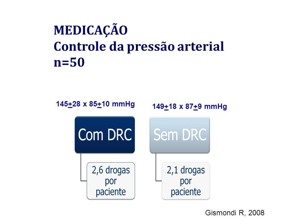 MEDICAÇÃO Controle da pressão arterial n=50 149+18 x 87+9 mmHg 145+28 x 85+10 mmHg Gismondi R, 2008