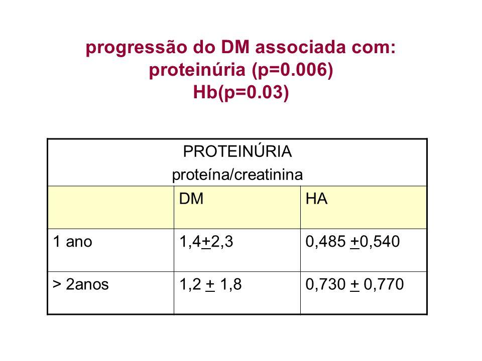 PROTEINÚRIA proteína/creatinina DMHA 1 ano1,4+2,30,485 +0,540 > 2anos1,2 + 1,80,730 + 0,770 progressão do DM associada com: proteinúria (p=0.006) Hb(p