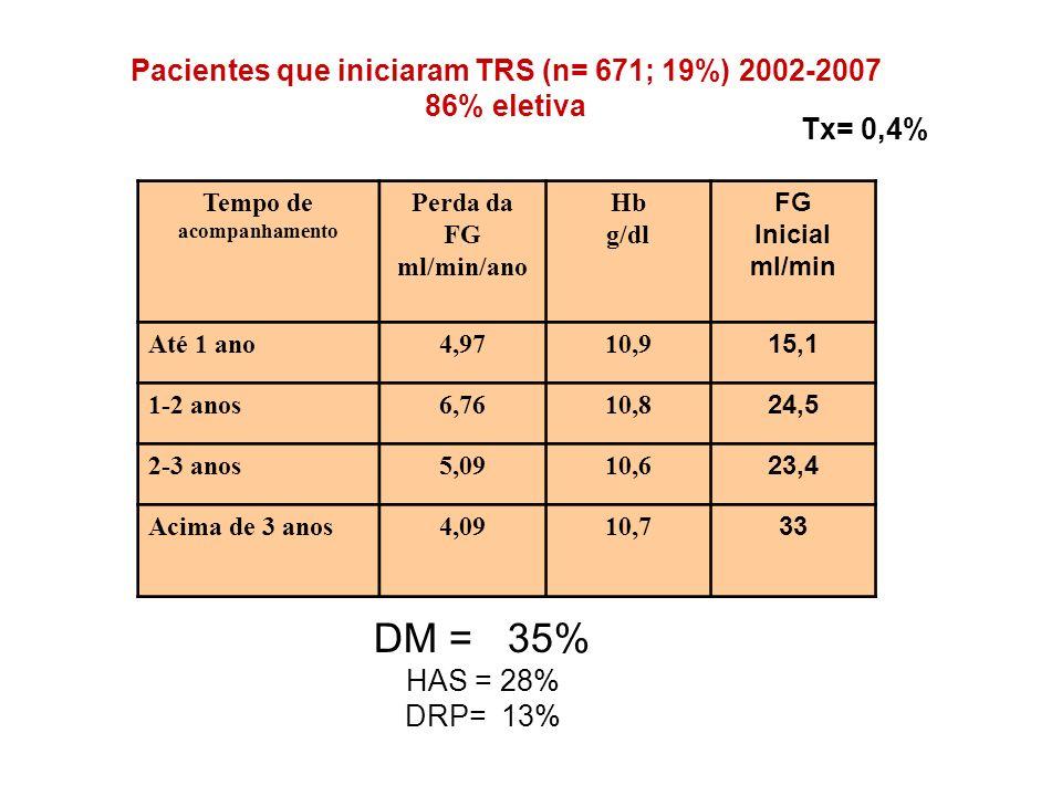 Tempo de acompanhamento Perda da FG ml/min/ano Hb g/dl FG Inicial ml/min Até 1 ano4,9710,9 15,1 1-2 anos6,7610,8 24,5 2-3 anos5,0910,6 23,4 Acima de 3