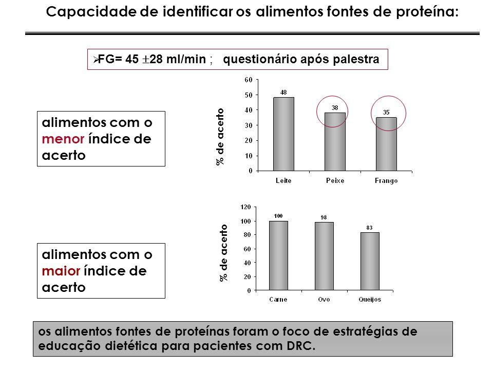 % de acerto Capacidade de identificar os alimentos fontes de proteína: % de acerto alimentos com o menor índice de acerto alimentos com o maior índice