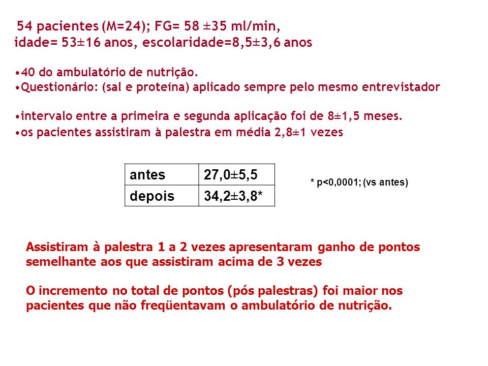 54 pacientes (M=24); FG= 58 ±35 ml/min, idade= 53±16 anos, escolaridade=8,5±3,6 anos 40 do ambulatório de nutrição. Questionário: (sal e proteína) apl