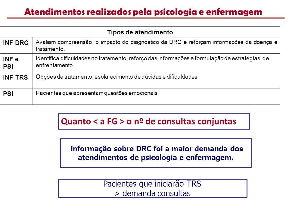 Atendimentos realizados pela psicologia e enfermagem Quanto o nº de consultas conjuntas Pacientes que iniciarão TRS > demanda consultas informação sob