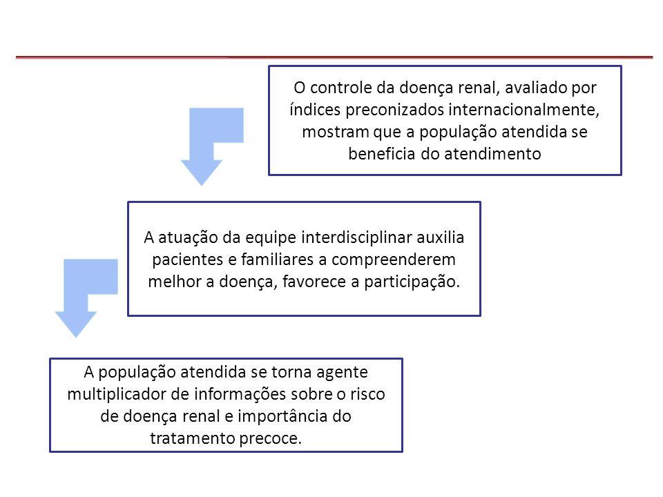 O controle da doença renal, avaliado por índices preconizados internacionalmente, mostram que a população atendida se beneficia do atendimento A atuaç