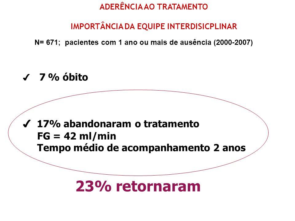 7 % óbito 17% abandonaram o tratamento FG = 42 ml/min Tempo médio de acompanhamento 2 anos 23% retornaram ADERÊNCIA AO TRATAMENTO IMPORTÂNCIA DA EQUIP