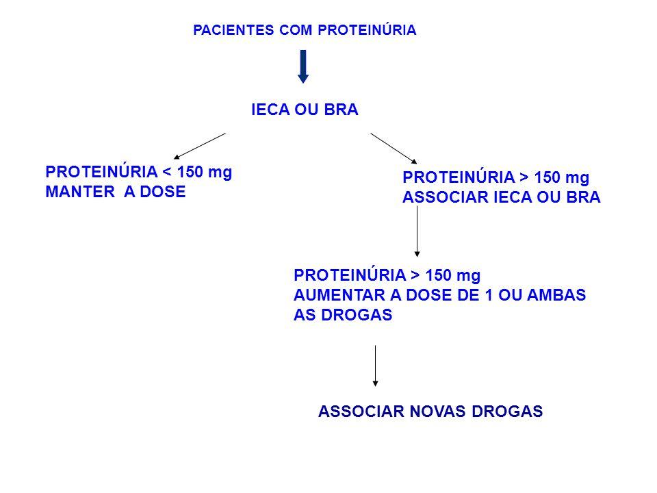 PACIENTES COM PROTEINÚRIA IECA OU BRA PROTEINÚRIA < 150 mg MANTER A DOSE PROTEINÚRIA > 150 mg ASSOCIAR IECA OU BRA PROTEINÚRIA > 150 mg AUMENTAR A DOS