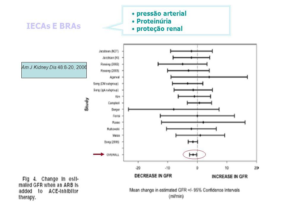 IECAs E BRAs Am J Kidney Dis 48:8-20, 2006 pressão arterial Proteinúria proteção renal