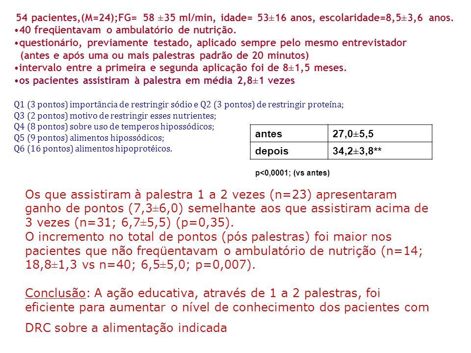 54 pacientes,(M=24);FG= 58 ±35 ml/min, idade= 53±16 anos, escolaridade=8,5±3,6 anos. 40 freqüentavam o ambulatório de nutrição. questionário, previame