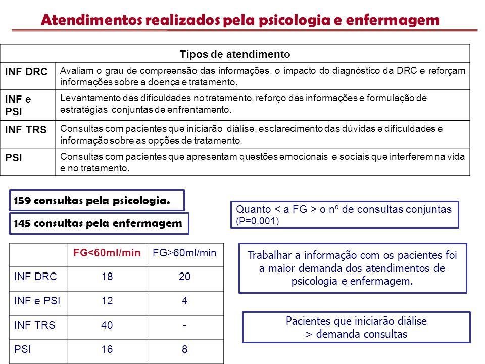 Atendimentos realizados pela psicologia e enfermagem FG<60ml/minFG>60ml/min INF DRC1820 INF e PSI124 INF TRS40- PSI168 Quanto o nº de consultas conjun