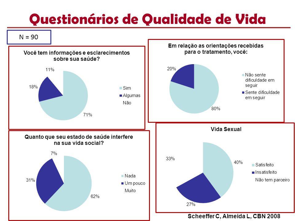 Questionários de Qualidade de Vida N = 90 Scheeffer C, Almeida L, CBN 2008