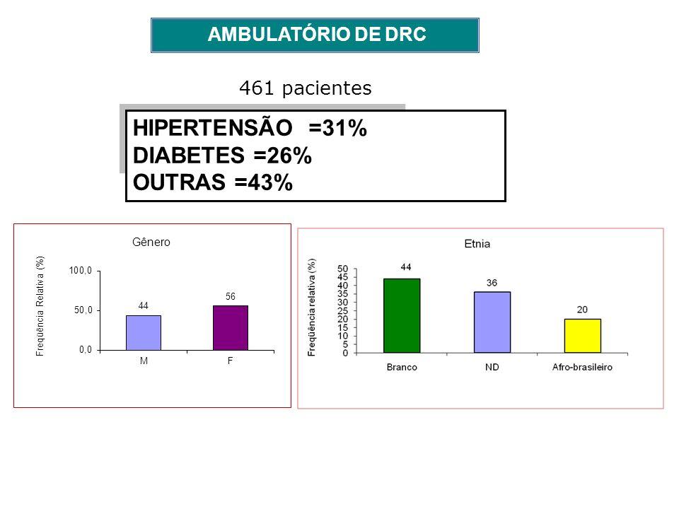AMBULATÓRIO DE DRC 461 pacientes HIPERTENSÃO =31% DIABETES =26% OUTRAS =43%