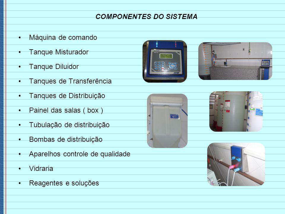 COMPONENTES DO SISTEMA Máquina de comando Tanque Misturador Tanque Diluidor Tanques de Transferência Tanques de Distribuição Painel das salas ( box )