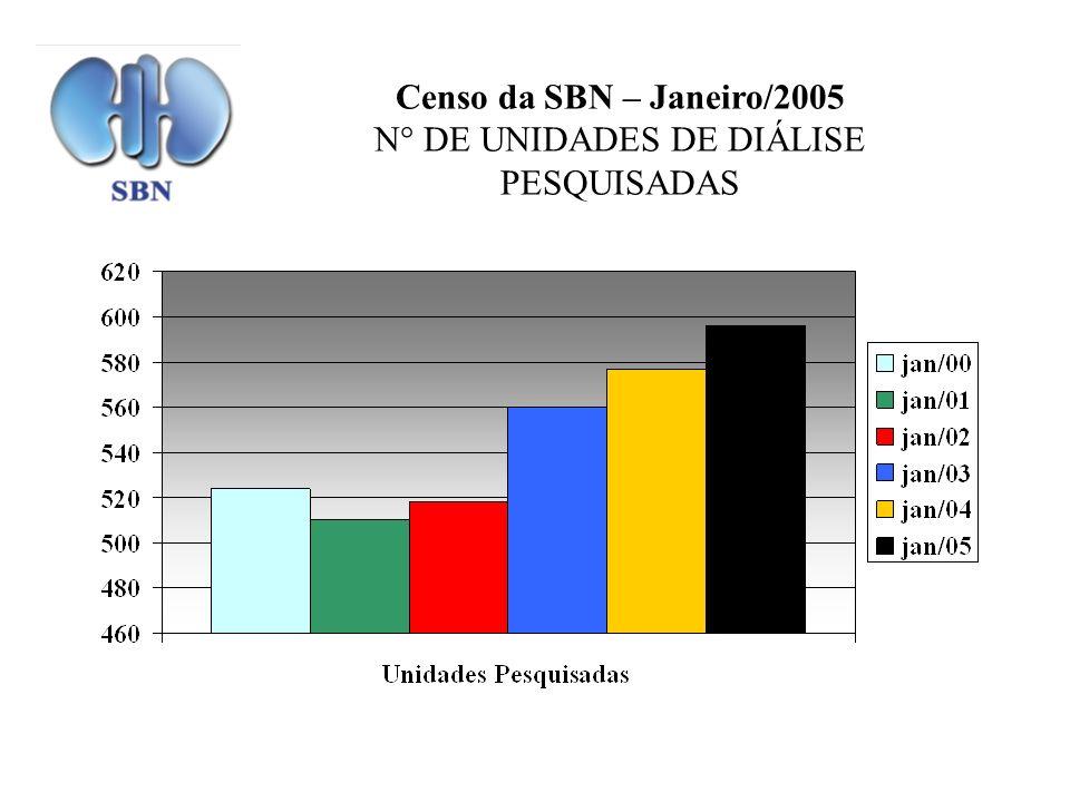 Censo da SBN – Janeiro/2005 N° DE UNIDADES DE DIÁLISE PESQUISADAS