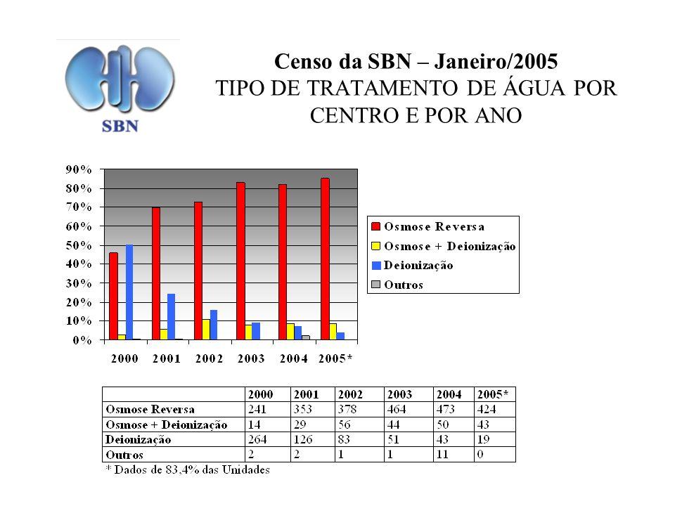 Censo da SBN – Janeiro/2005 TIPO DE TRATAMENTO DE ÁGUA POR CENTRO E POR ANO