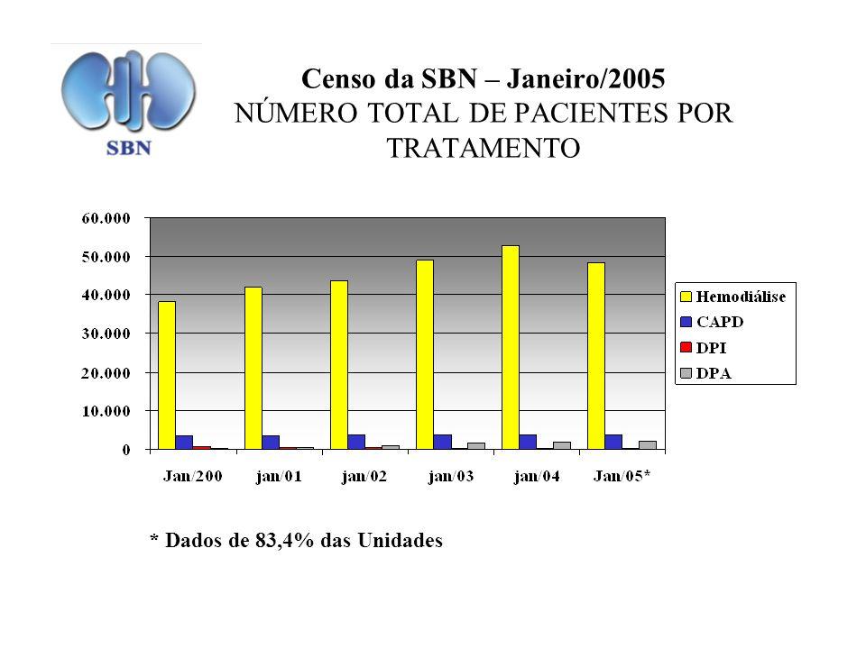 Censo da SBN – Janeiro/2005 NÚMERO TOTAL DE PACIENTES POR TRATAMENTO * Dados de 83,4% das Unidades